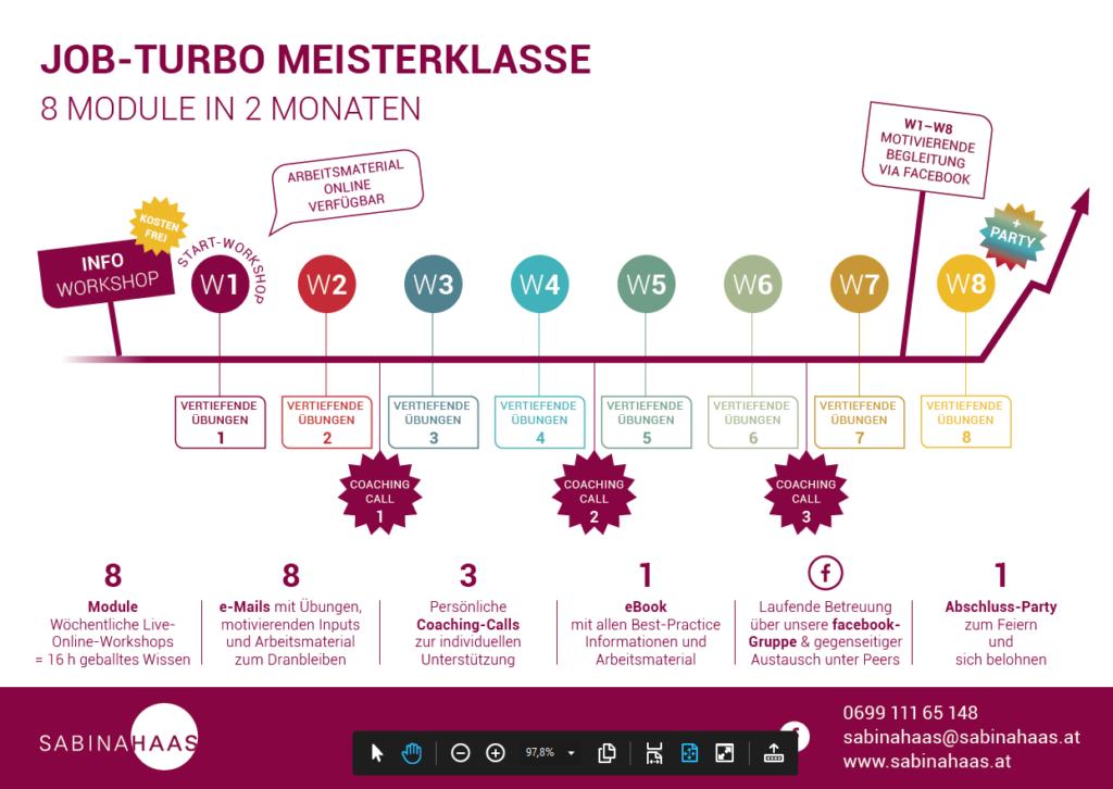 Job Turbo Prozess